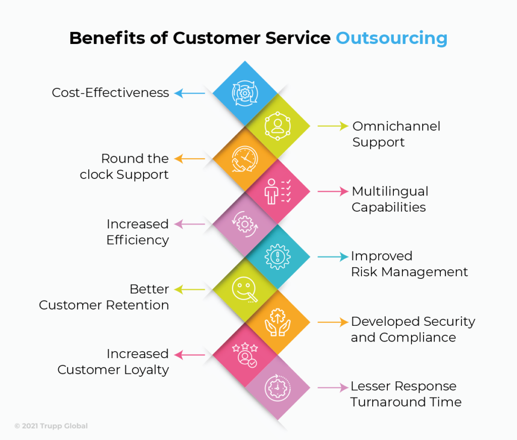 Benefits of Customer Service Outsourcing Infographic
