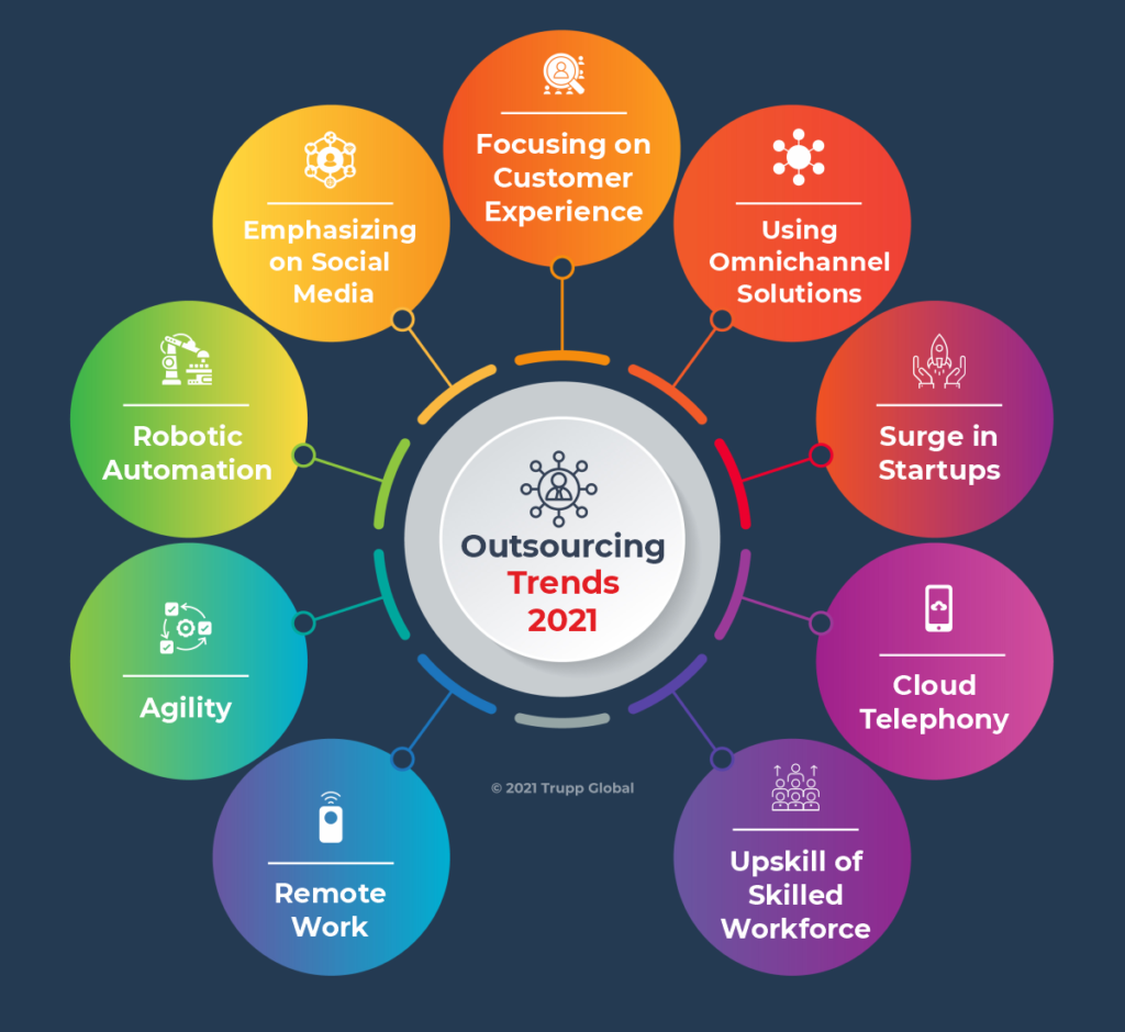 Outsourcing Trends That Will Reign 2021