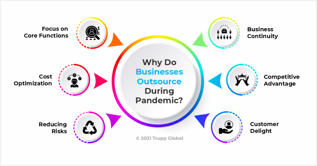 Why Do Businesses Outsource During Pandemic?
