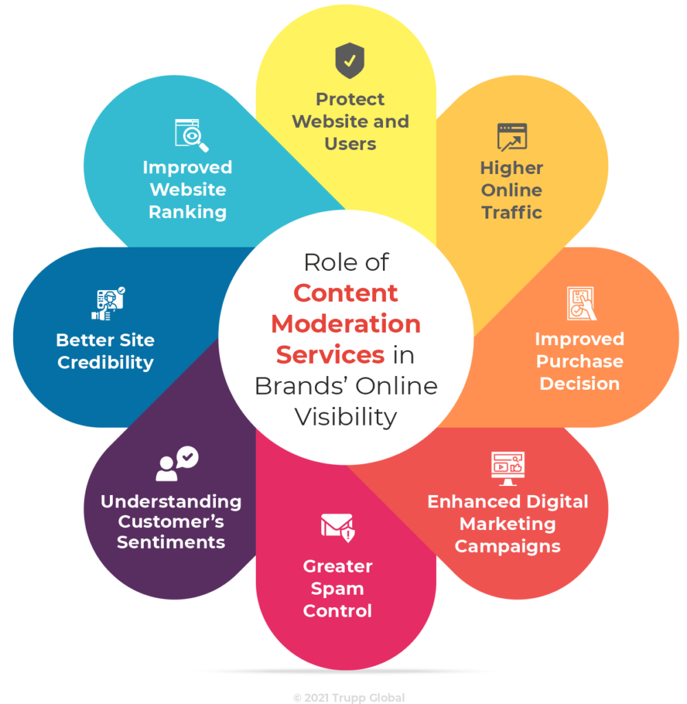 Role of Content Moderation Services in Brand's Online Visibility