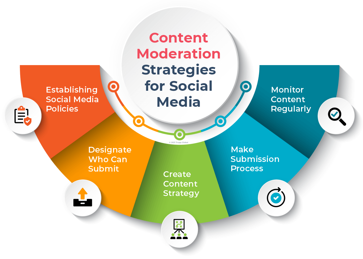 Content Moderation Strategies for Social Media