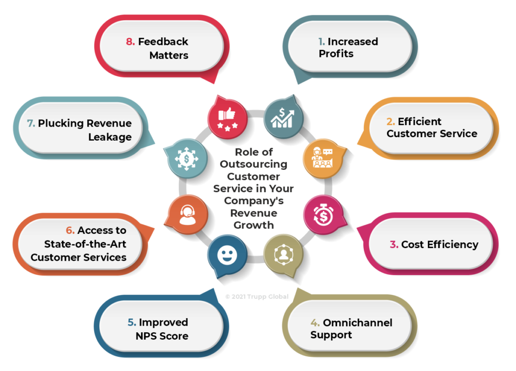 Role of Outsourcing Customer Service in Your Company's Revenue Growth