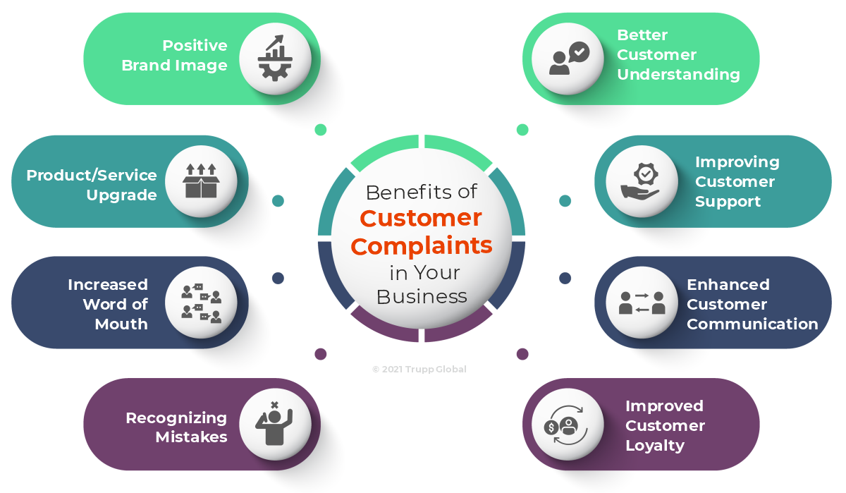 Benefits of Customer Complaints in Your Business