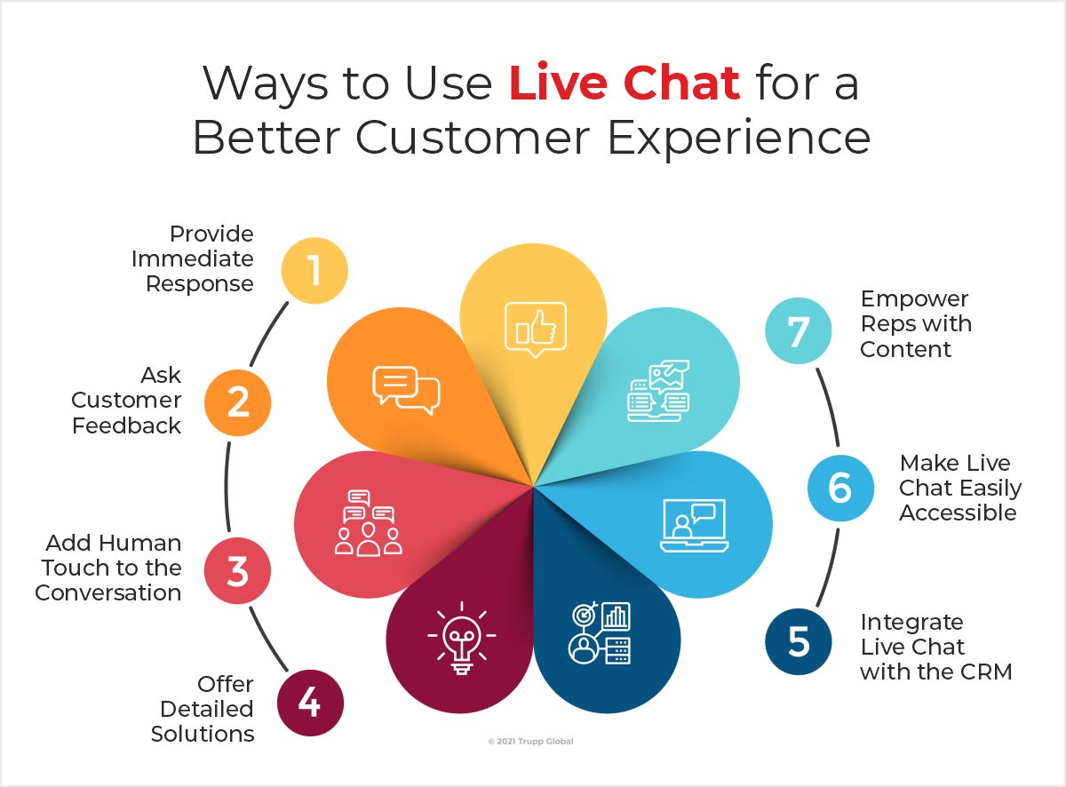 top-7-ways-to-use-live-chat-for-perfect-customer-experience